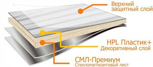 sml-paneli-chto-eto-takoe-premium.jpg